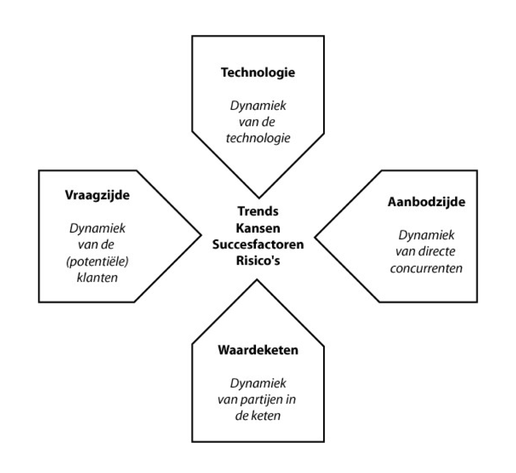 VATW-analysemodel voor de externe omgeving