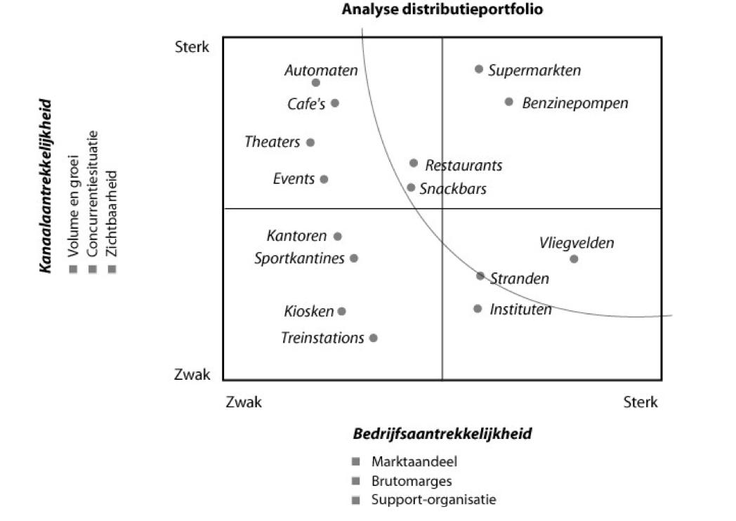 Analyse aantrekkelijkheid distributiekanaal
