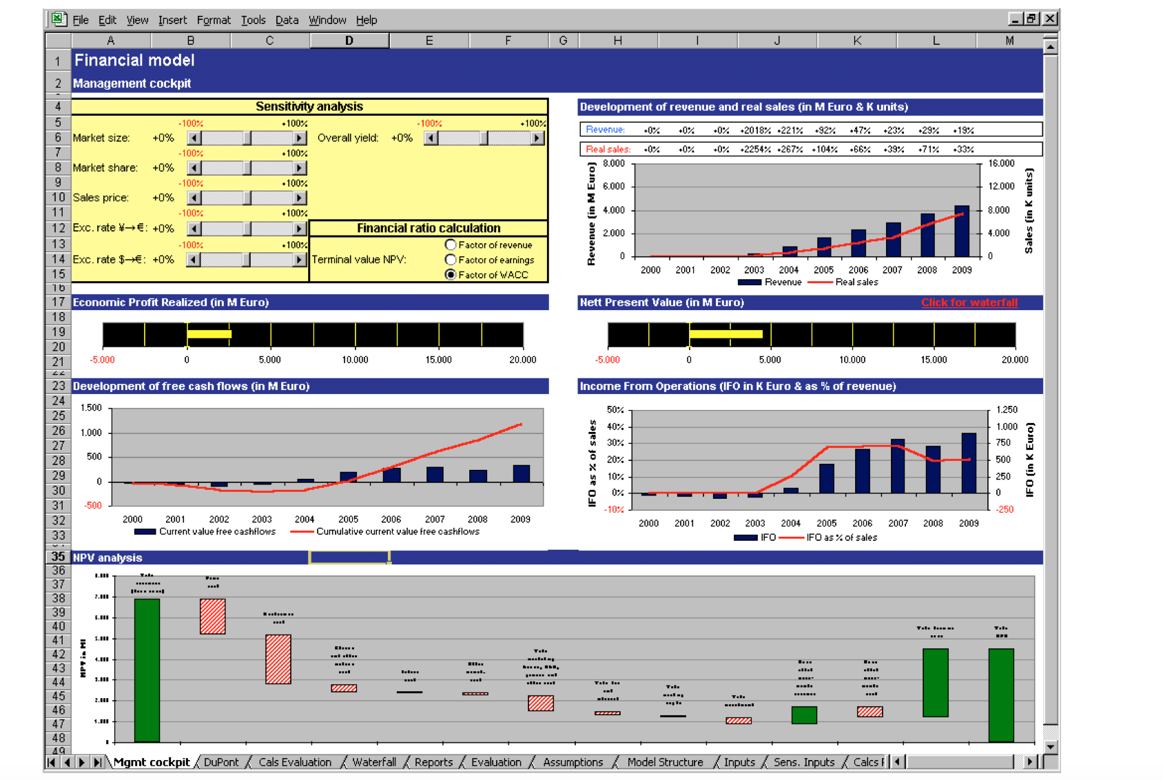 Dupont Chart