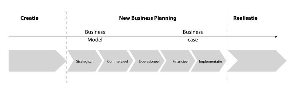 New business planning tussen creatie en realisatiel